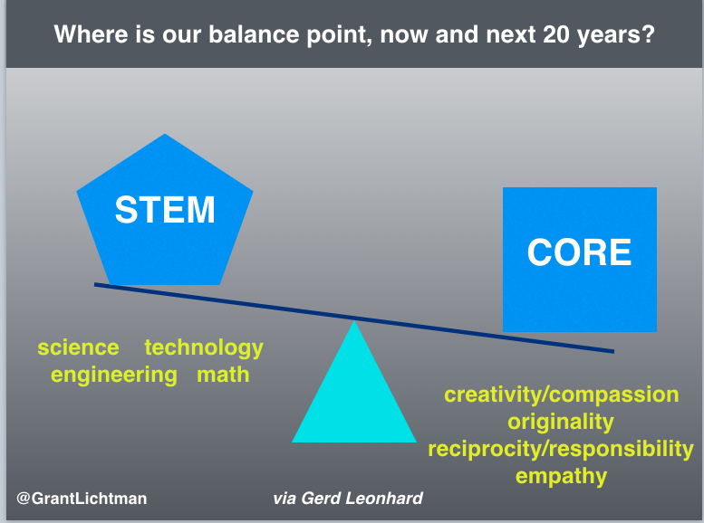 Where Is the Balance of Technology and Humanity in K-12 Education?