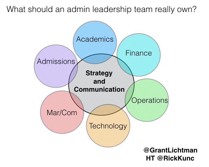 What Does Your Admin Leadership Team Actually Do?